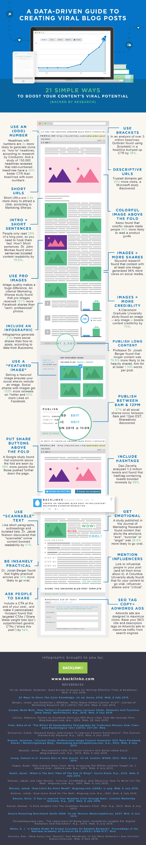 viral potential infographic