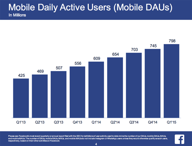 Facebook mobile DAUs slide
