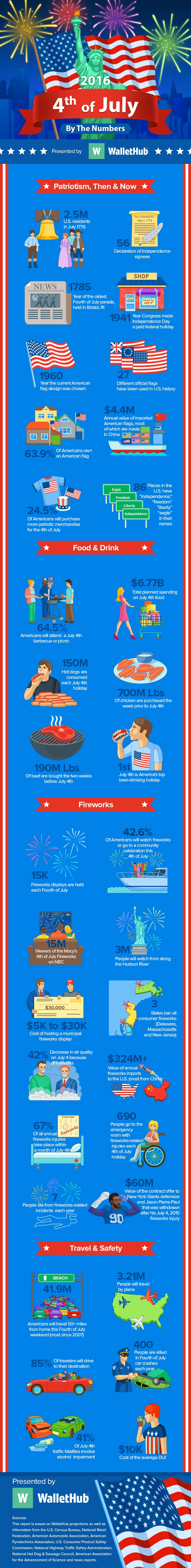 4th-of-july-inforgraphics-work-v8-min