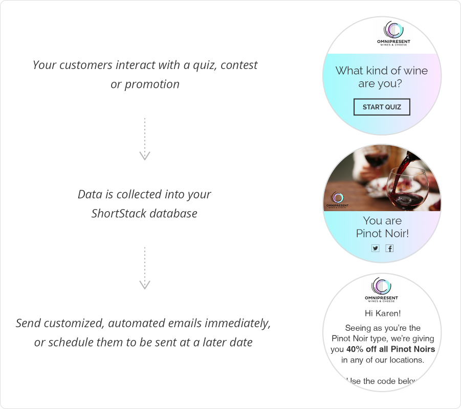 ShortStack's Marketing Automation flow