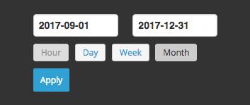 Email Analytics Date Range