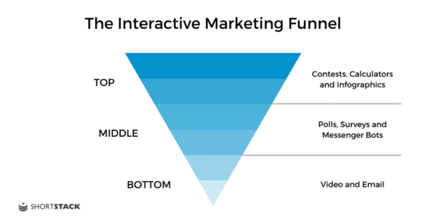 Interactive Marketing Funnel - Advantages of Interactive Marketing