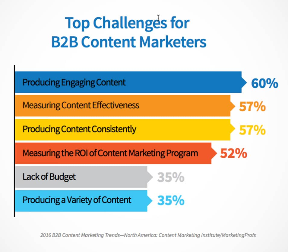 60% of content marketers struggle to create engaging content