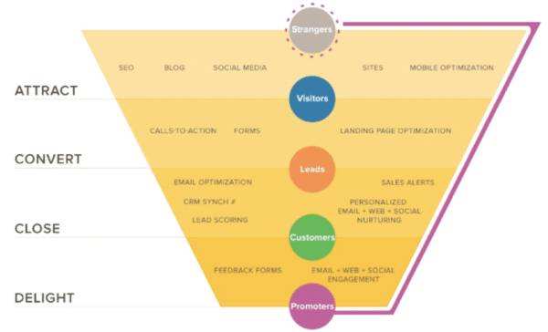 Inbound marketing funnel - social media leads