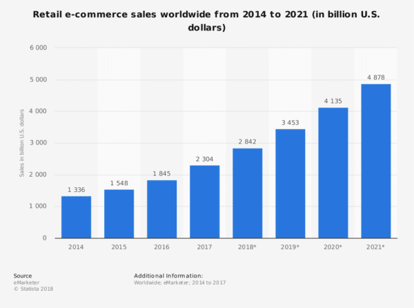 Retail e-commerce sales worldwide from 2014 to 2021 for Powerful Following for Your eCommerce Business