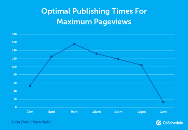 Optimal Publishing Times for Maximum Pagereviews for Authentic Social Media Sharing