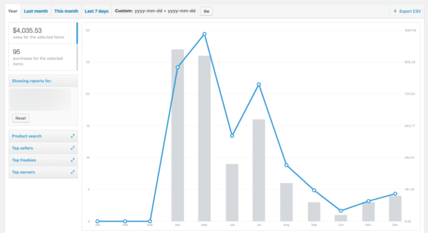 Analyze your data for product sales like Woocommerce to Engage Holiday Leads