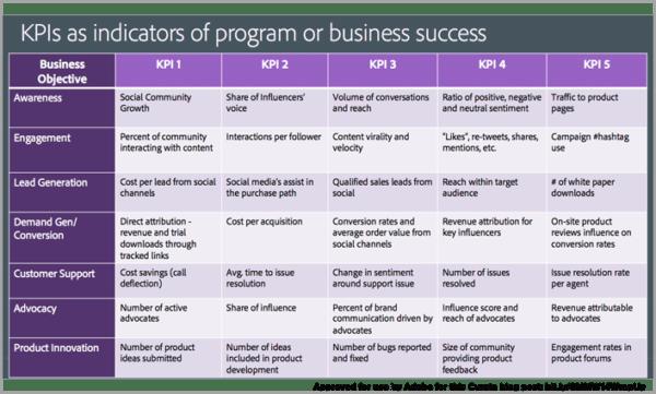 Key Performance Indicator (KPI) of Program of Business Success