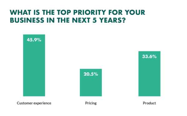 What-is-the-top-priority-for-your-business-in-the-next-5-years