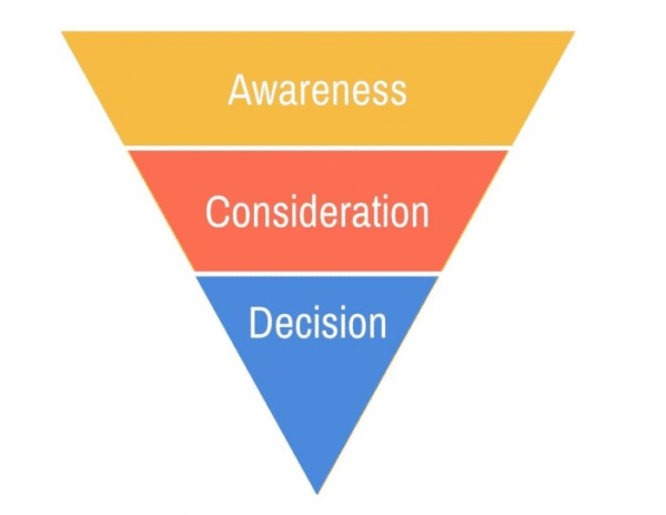Awareness-Consideration-Decision